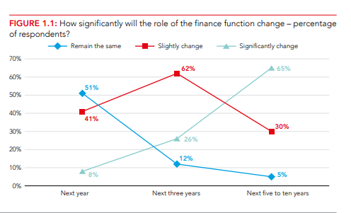 how significantly will the role of finance function change
